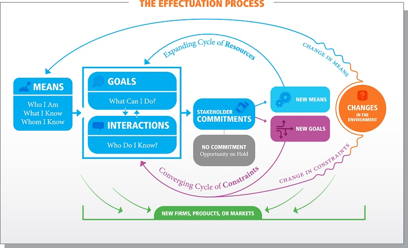 Effectuation 101 - SOCIETY FOR EFFECTUAL ACTION